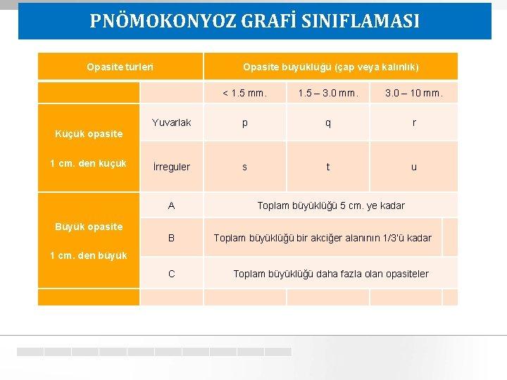PNÖMOKONYOZ GRAFİ SINIFLAMASI Opasite türleri Opasite büyüklüğü (çap veya kalınlık) < 1. 5 mm.