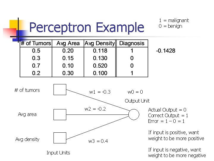 1 = malignant 0 = benign Perceptron Example # of tumors w 1 =