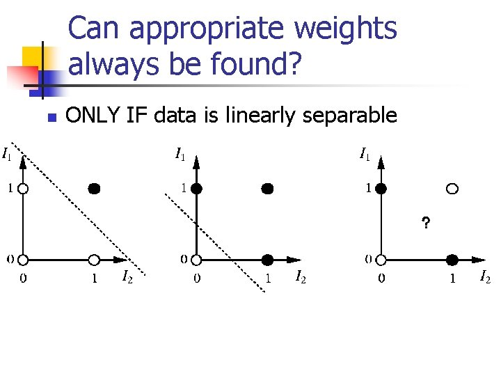 Can appropriate weights always be found? n ONLY IF data is linearly separable