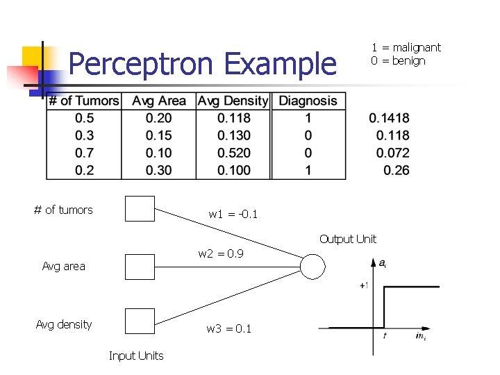 Perceptron Example # of tumors 1 = malignant 0 = benign w 1 =