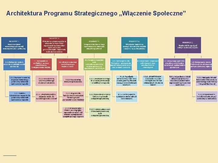 """Architektura Programu Strategicznego """"Włączenie Społeczne"""""""
