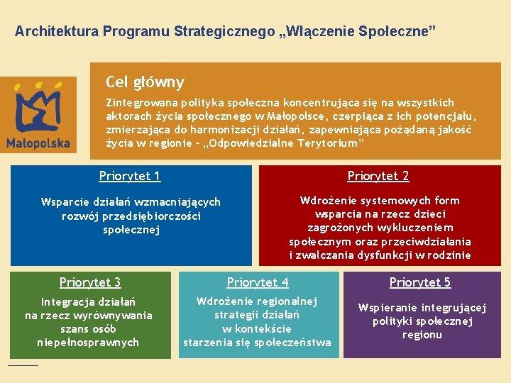 """Architektura Programu Strategicznego """"Włączenie Społeczne"""" Cel główny Zintegrowana polityka społeczna koncentrująca się na wszystkich"""