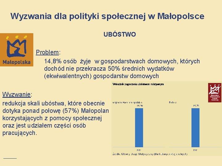 Wyzwania dla polityki społecznej w Małopolsce UBÓSTWO Problem: 14, 8% osób żyje w gospodarstwach