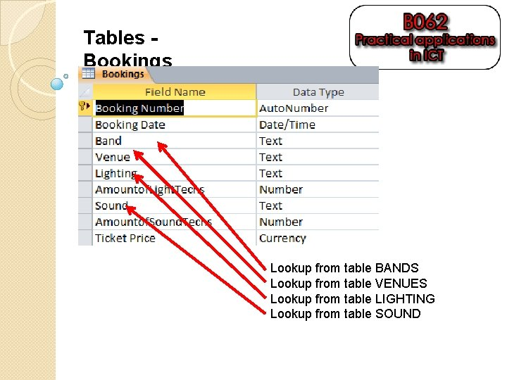 Tables Bookings Lookup from table BANDS Lookup from table VENUES Lookup from table LIGHTING