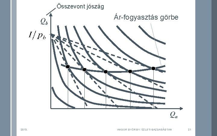 Összevont jószág Qb Ár-fogyasztás görbe Qa 2013. ANDOR GYÖRGY: ÜZLETI GAZDASÁGTAN 21