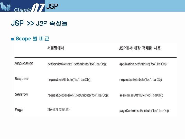 07 Chapter JSP >> JSP 속성들 ■ Scope 별 비교