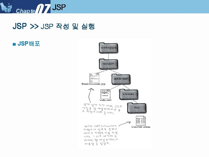 07 Chapter JSP >> JSP 작성 및 실행 ■ JSP배포