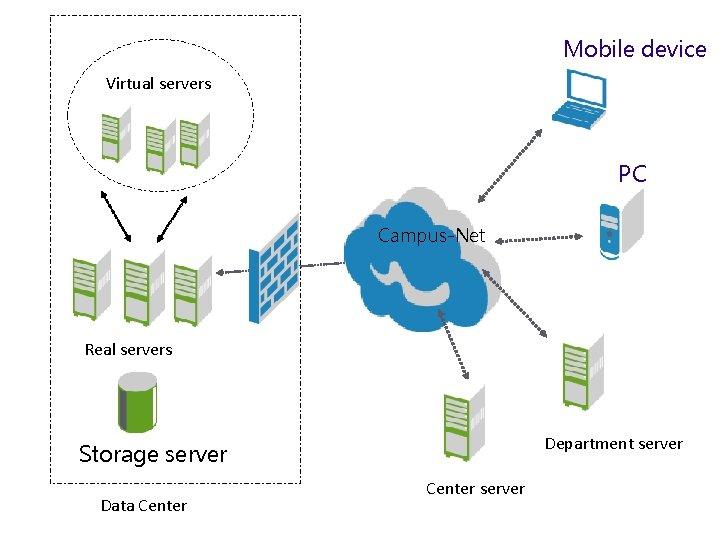 Mobile device Virtual servers PC Campus-Net Real servers Department server Storage server Data Center