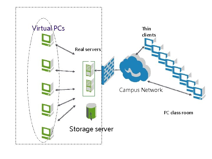 Virtual PCs Thin clients Real servers Campus Network PC class room Storage server