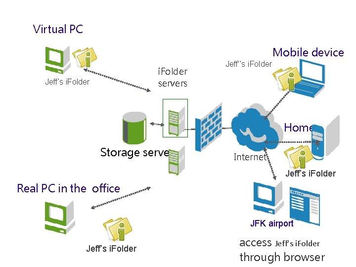 Virtual PC Mobile device i. Folder servers Jeff's i. Folder Jeff''s i. Folder Home