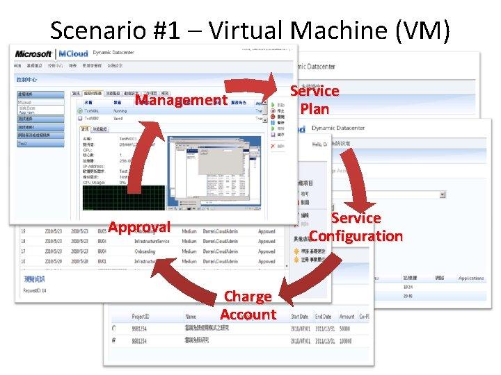 Scenario #1 – Virtual Machine (VM) Service Management Service Plan Service Configuration Approval Charge