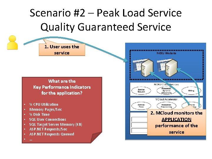 Scenario #2 – Peak Load Service Quality Guaranteed Service 1. User uses the service