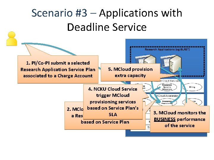 Scenario #3 – Applications with Deadline Service Research Applications (eg: BLAST) 1. PI/Co-PI submit