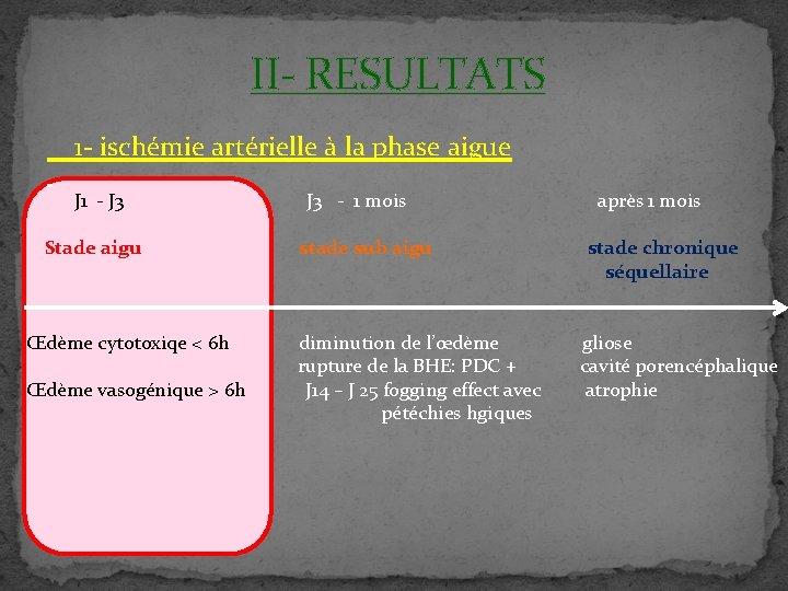 II- RESULTATS 1 - ischémie artérielle à la phase aigue J 1 - J