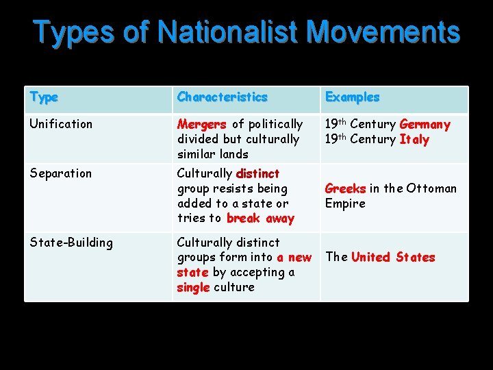 Types of Nationalist Movements Type Characteristics Examples Unification Mergers of politically divided but culturally