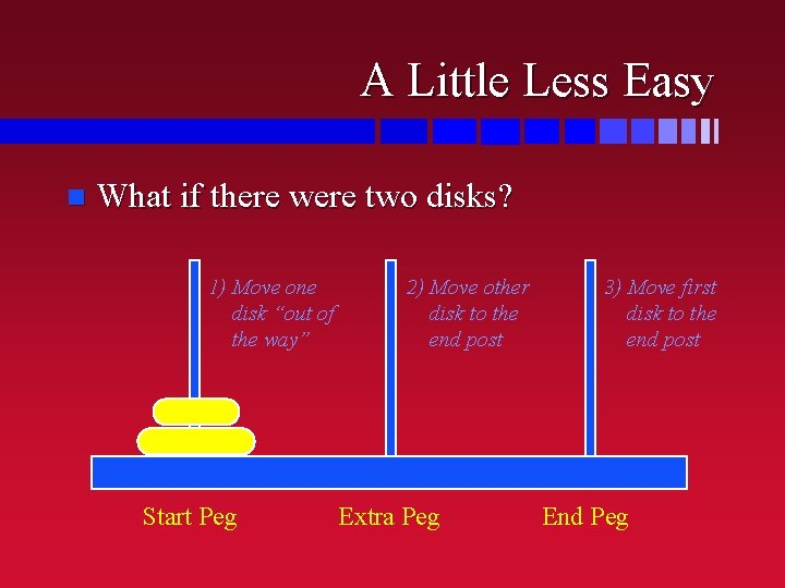A Little Less Easy n What if there were two disks? 1) Move one