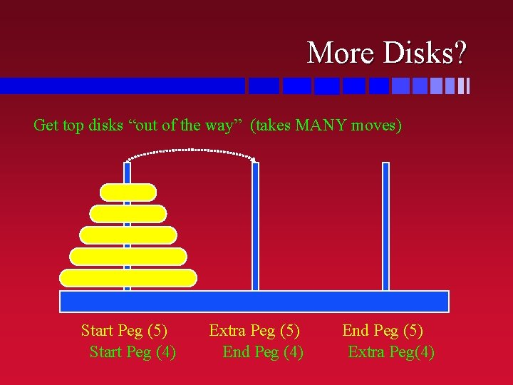 """More Disks? Get top disks """"out of the way"""" (takes MANY moves) Start Peg"""