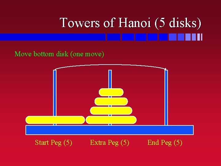 Towers of Hanoi (5 disks) Move bottom disk (one move) Start Peg (5) Extra