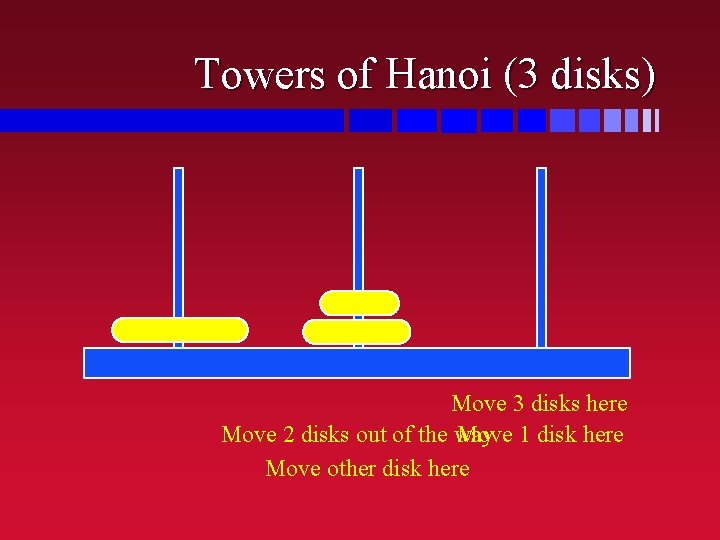 Towers of Hanoi (3 disks) Move 3 disks here Move 2 disks out of
