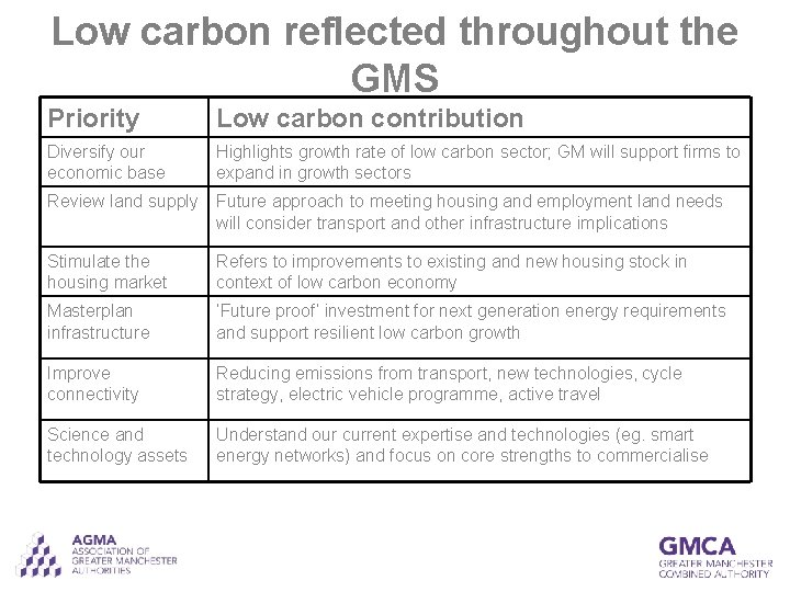 Low carbon reflected throughout the GMS Priority Low carbon contribution Diversify our economic base