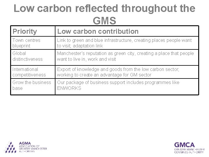 Low carbon reflected throughout the GMS Priority Low carbon contribution Town centres blueprint Link