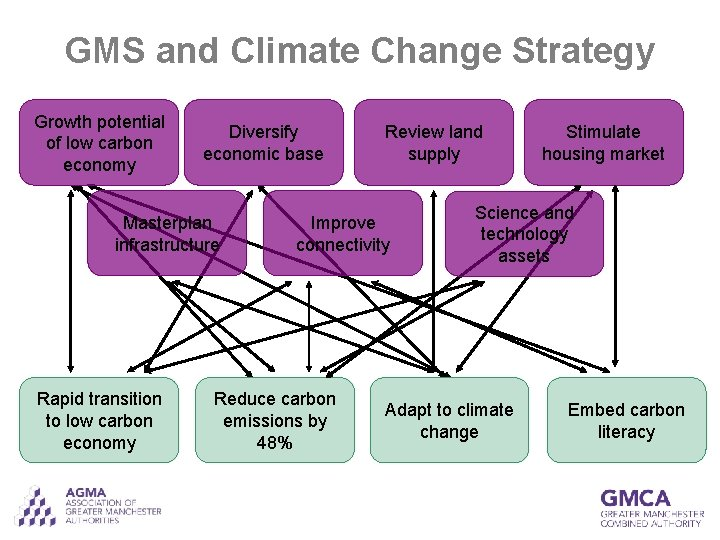 GMS and Climate Change Strategy Growth potential of low carbon economy Diversify economic base