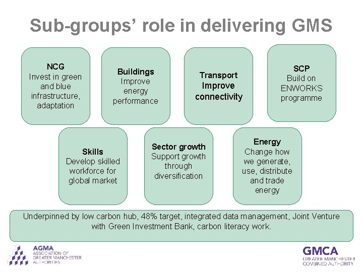 Sub-groups' role in delivering GMS NCG Invest in green and blue infrastructure, adaptation Buildings