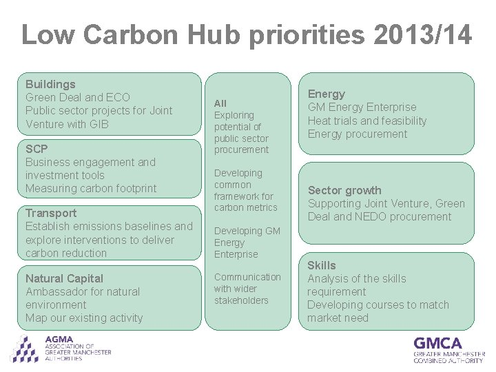 Low Carbon Hub priorities 2013/14 Buildings Green Deal and ECO Public sector projects for