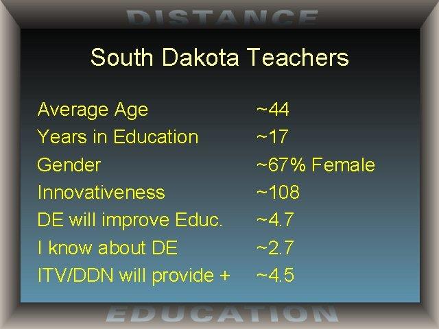 South Dakota Teachers Average Age Years in Education Gender Innovativeness DE will improve Educ.