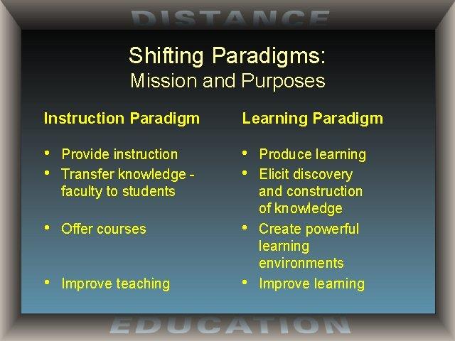 Shifting Paradigms: Mission and Purposes Instruction Paradigm Learning Paradigm • • Provide instruction Transfer
