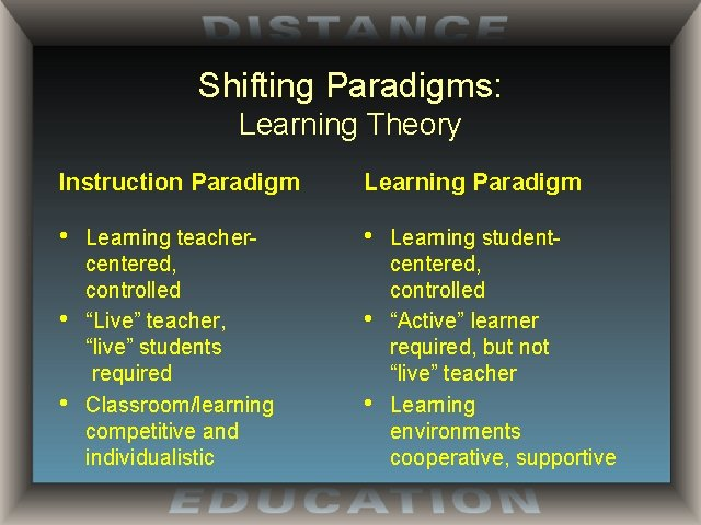 """Shifting Paradigms: Learning Theory Instruction Paradigm Learning Paradigm • • Learning teachercentered, controlled """"Live"""""""