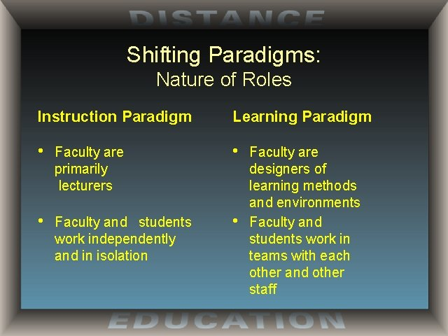 Shifting Paradigms: Nature of Roles Instruction Paradigm Learning Paradigm • Faculty are primarily lecturers