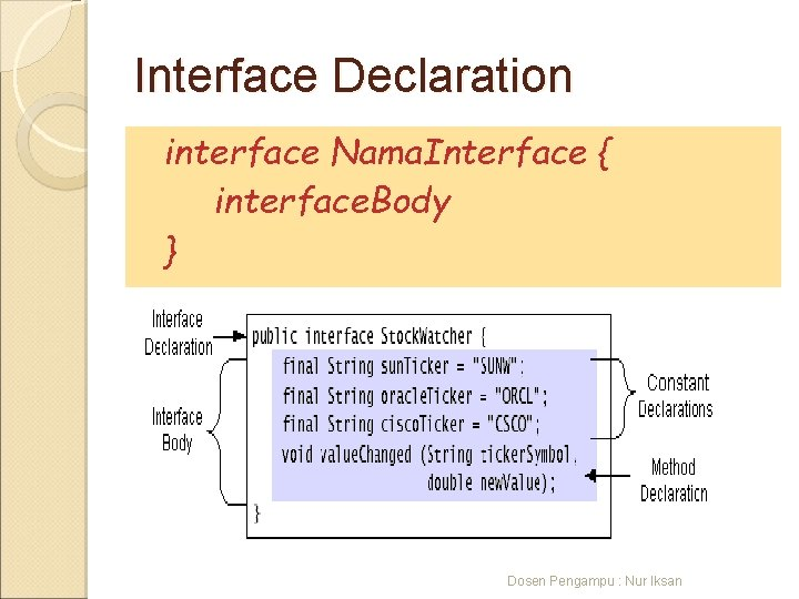 Interface Declaration interface Nama. Interface { interface. Body } Dosen Pengampu : Nur Iksan