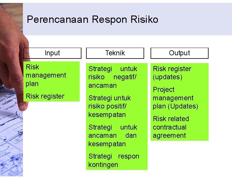 Perencanaan Respon Risiko Input Teknik Risk management plan Strategi untuk risiko negatif/ ancaman Risk