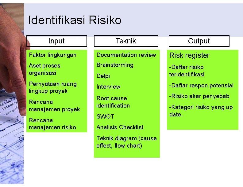 Identifikasi Risiko Input Teknik Output Faktor lingkungan Documentation review Risk register Aset proses organisasi