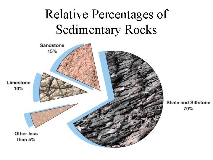 Relative Percentages of Sedimentary Rocks