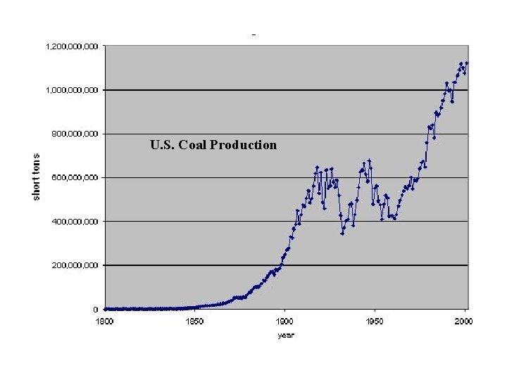 U. S. Coal Production