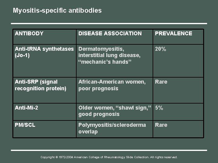 Myositis-specific antibodies ANTIBODY DISEASE ASSOCIATION PREVALENCE Anti-t. RNA synthetases Dermatomyositis, (Jo-1) interstitial lung disease,