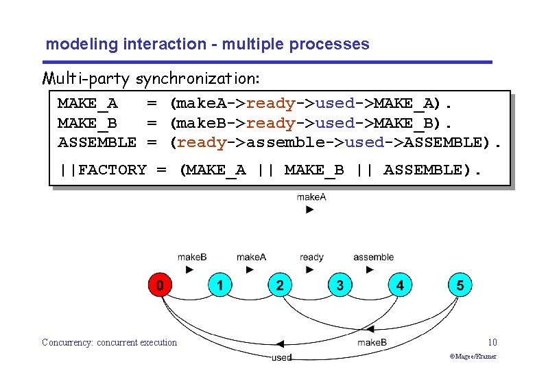 modeling interaction - multiple processes Multi-party synchronization: MAKE_A = (make. A->ready->used->MAKE_A). MAKE_B = (make.