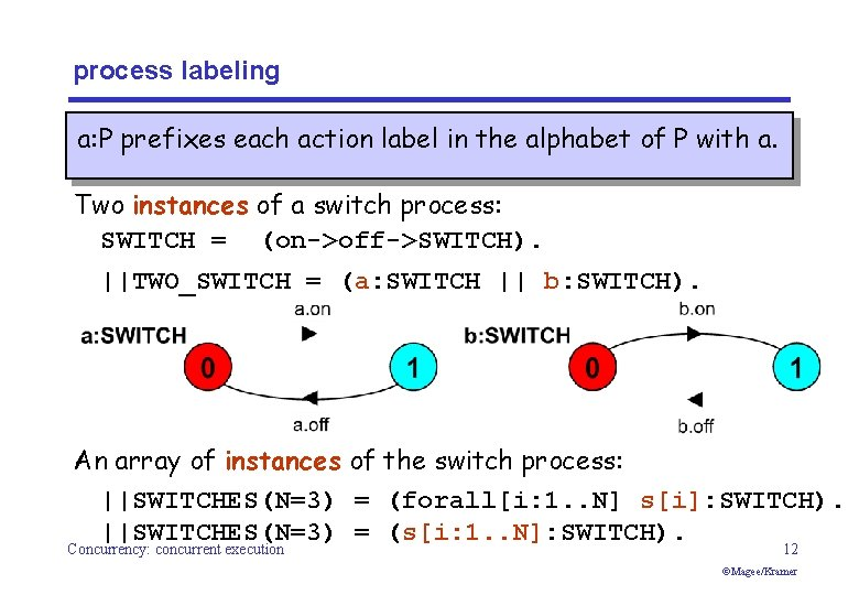process labeling a: P prefixes each action label in the alphabet of P with