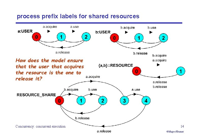 process prefix labels for shared resources How does the model ensure that the user