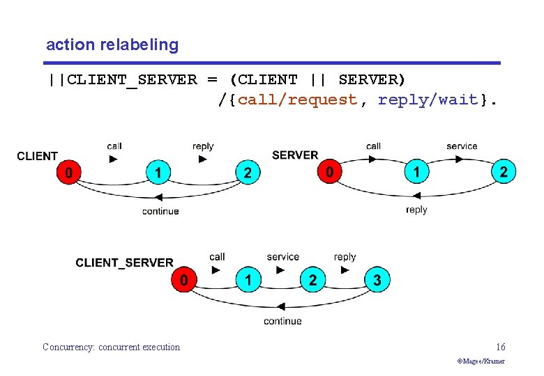 action relabeling   CLIENT_SERVER = (CLIENT    SERVER) /{call/request, reply/wait}. Concurrency: concurrent execution 16 ©Magee/Kramer