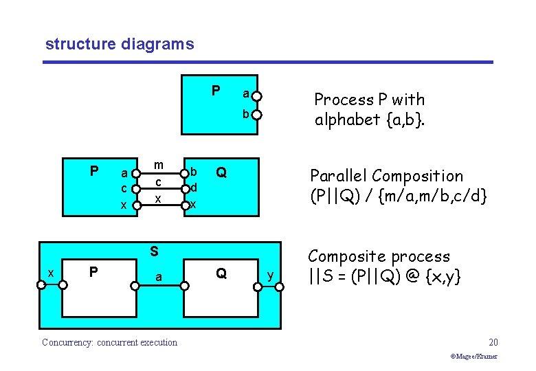 structure diagrams P a Process P with alphabet {a, b}. b P a c