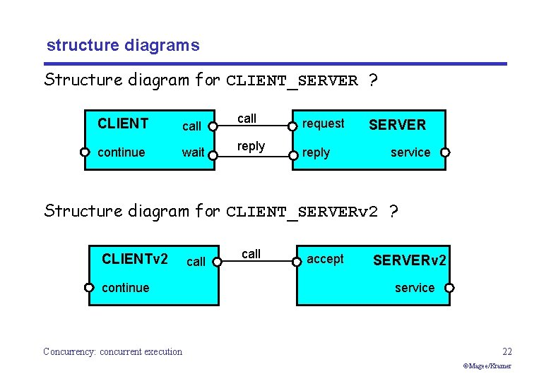 structure diagrams Structure diagram for CLIENT_SERVER ? CLIENT call continue wait call reply request