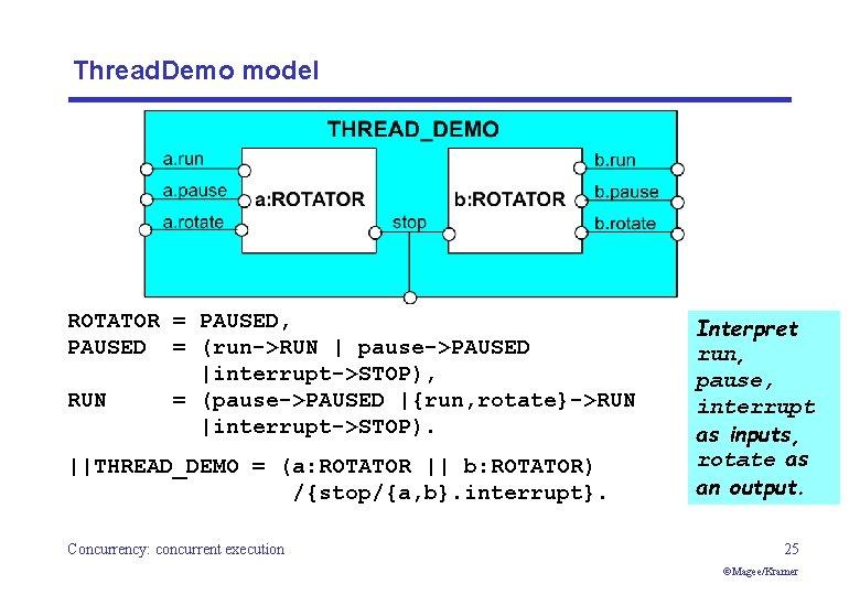 Thread. Demo model ROTATOR = PAUSED, PAUSED = (run->RUN   pause->PAUSED  interrupt->STOP), RUN =