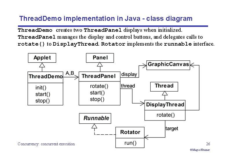 Thread. Demo implementation in Java - class diagram Thread. Demo creates two Thread. Panel