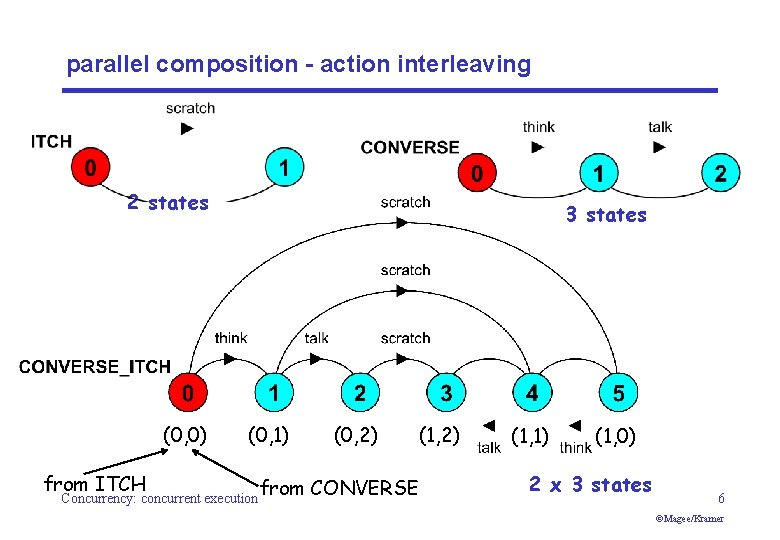 parallel composition - action interleaving 2 states (0, 0) from ITCH 3 states (0,