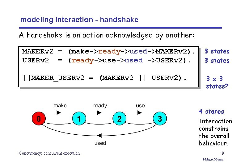 modeling interaction - handshake A handshake is an action acknowledged by another: MAKERv 2