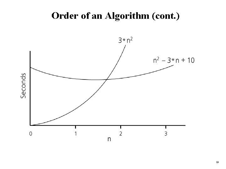 Order of an Algorithm (cont. ) 19