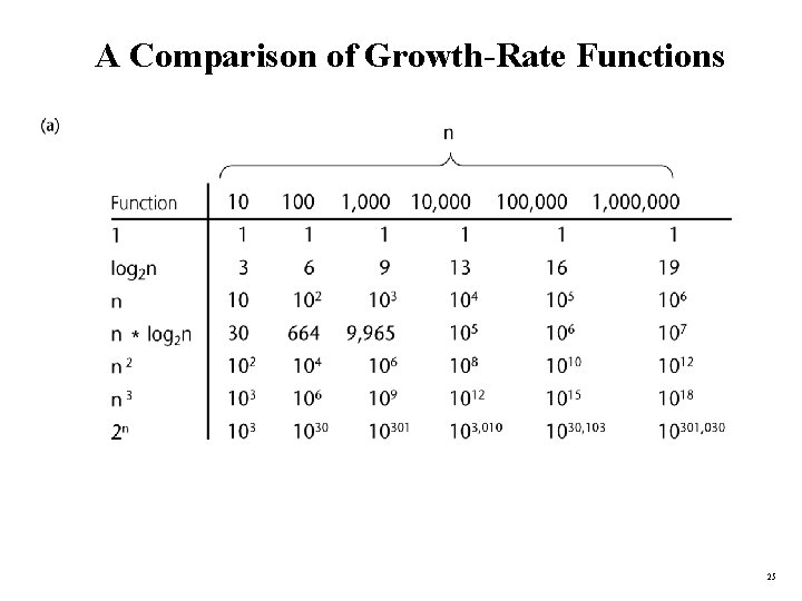 A Comparison of Growth-Rate Functions 25